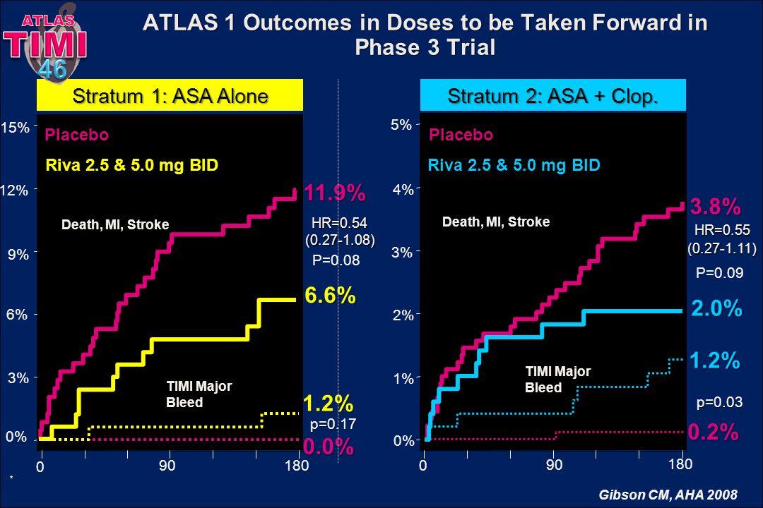 ATLAS 1 Outcomes in Doses to be Taken Forward in Phase 3 Trial Stratum 1: ASA Alone Placebo Riva 2.5 & 5.0 mg BID Death, MI, Stroke TIMI Major Bleed 1