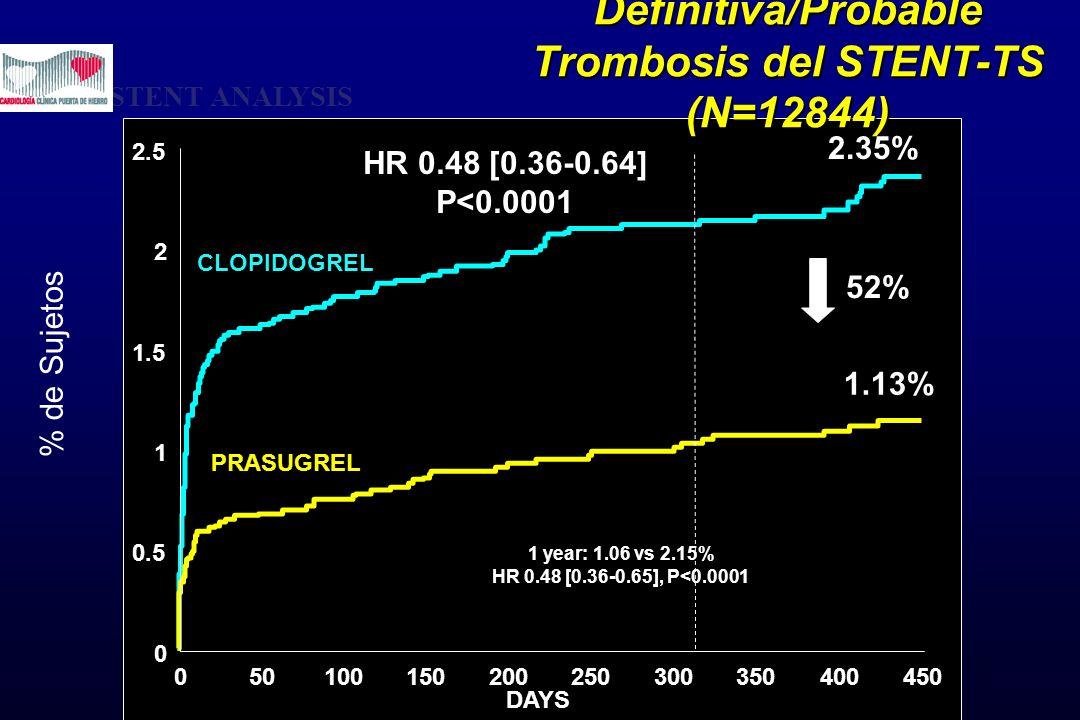 Definitiva/Probable Trombosis del STENT-TS (N=12844) 0 0.5 1 1.5 2 2.5 050100150200250300350400450 % de Sujetos HR 0.48 [0.36-0.64] P<0.0001 1 year: 1