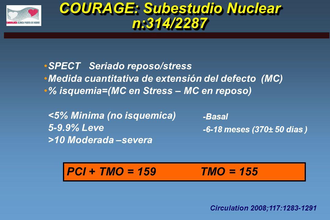 COURAGE: Subestudio Nuclear n:314/2287 SPECT Seriado reposo/stress Medida cuantitativa de extensión del defecto (MC) % isquemia=(MC en Stress – MC en