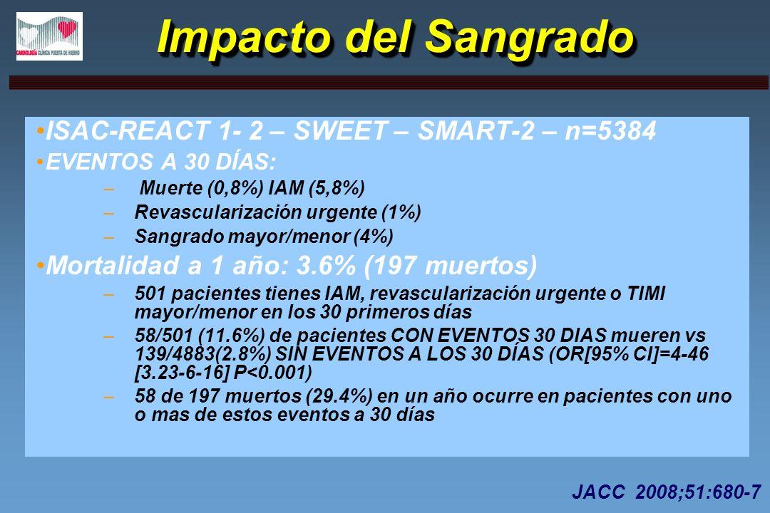 Impacto del Sangrado ISAC-REACT 1- 2 – SWEET – SMART-2 – n=5384 EVENTOS A 30 DÍAS: – Muerte (0,8%) IAM (5,8%) –Revascularización urgente (1%) –Sangrad