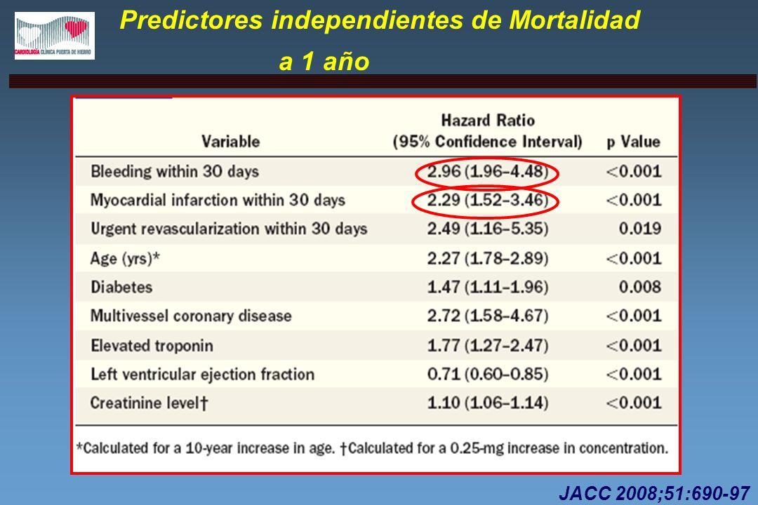 Predictores independientes de Mortalidad a 1 año JACC 2008;51:690-97