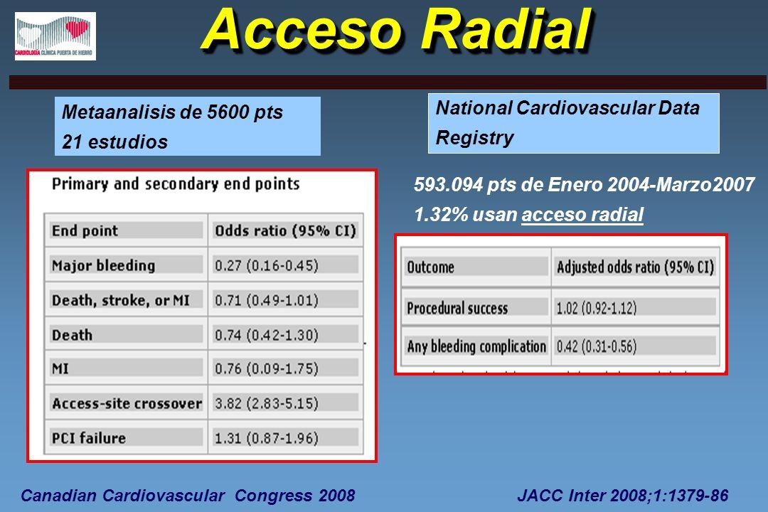 Acceso Radial Metaanalisis de 5600 pts 21 estudios National Cardiovascular Data Registry 593.094 pts de Enero 2004-Marzo2007 1.32% usan acceso radial