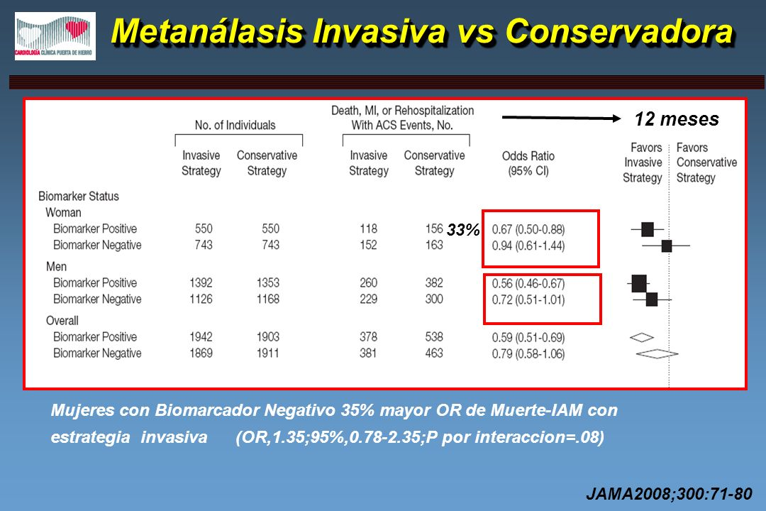 Metanálasis Invasiva vs Conservadora Metanálasis Invasiva vs Conservadora 12 meses 33% Mujeres con Biomarcador Negativo 35% mayor OR de Muerte-IAM con