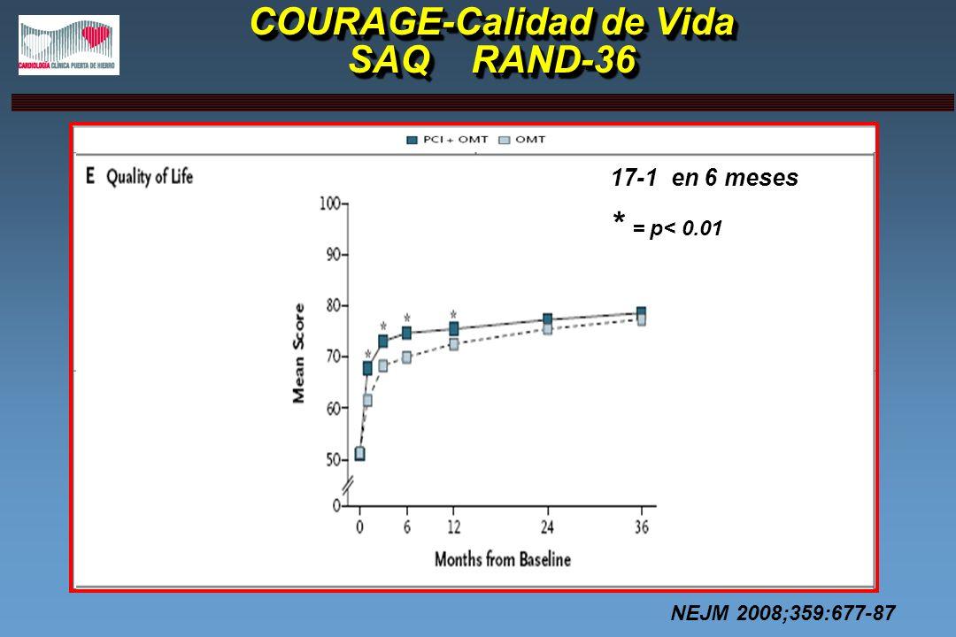 COURAGE-Calidad de Vida SAQ RAND-36 17-1 en 6 meses * = p< 0.01 NEJM 2008;359:677-87