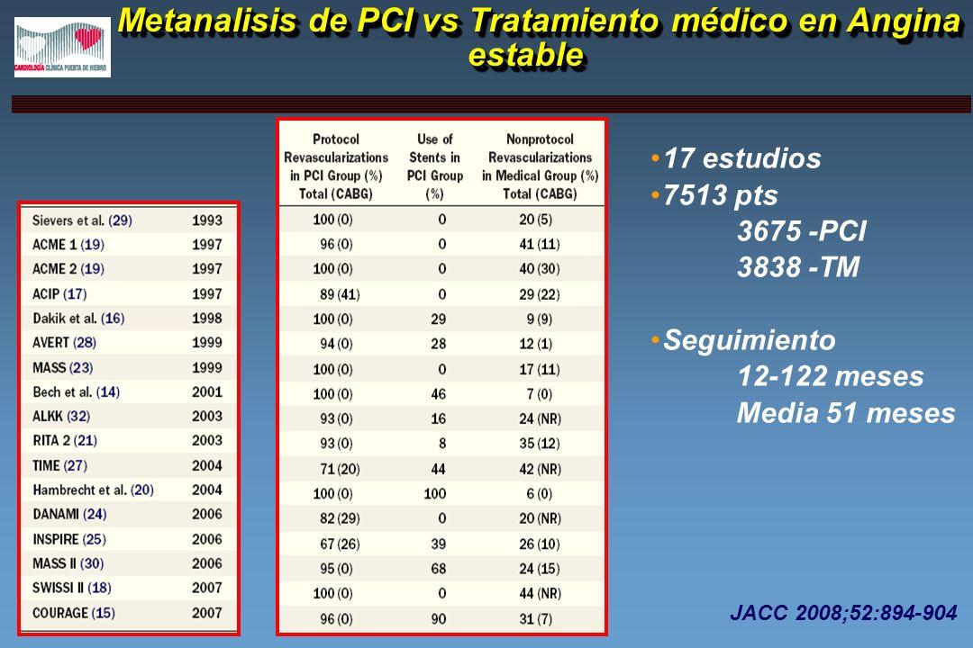 Metanalisis de PCI vs Tratamiento médico en Angina estable Metanalisis de PCI vs Tratamiento médico en Angina estable 17 estudios 7513 pts 3675 -PCI 3