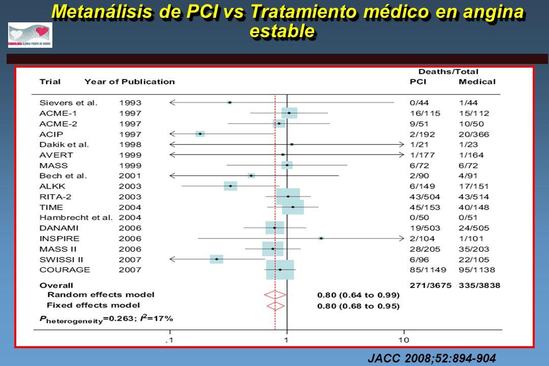 Estudio FAME PCI guiada por FFR reduce significativamente los eventos clínicos Pacientes multivaso Estenosis > 50% en al menos 2 de 3 coronarias mayores FFR <0.80 DES FFR > 0.80 no STENT 63% de lesiones FFR de < 0.80 Reducción de costes 700$ Tiempo de procedimiento equivalente NEJM 2009;360:213-224