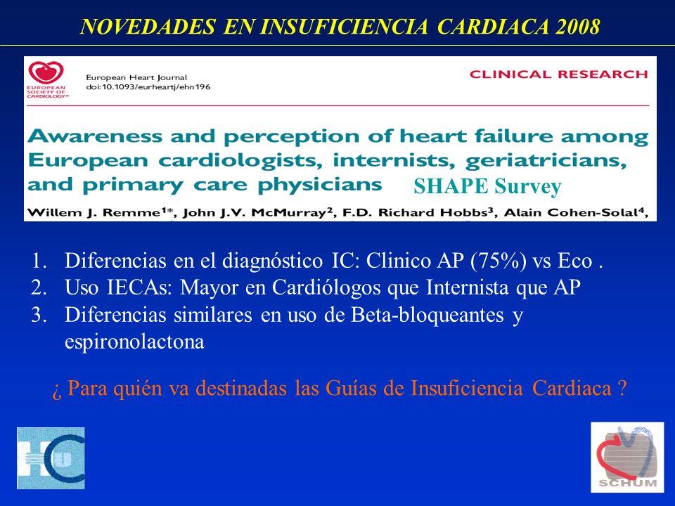 NOVEDADES EN INSUFICIENCIA CARDIACA 2008 SHAPE Survey 1.Diferencias en el diagnóstico IC: Clinico AP (75%) vs Eco. 2.Uso IECAs: Mayor en Cardiólogos q