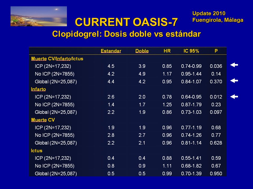 Update 2010 Fuengirola, Málaga Update 2010 Fuengirola, Málaga CURRENT OASIS-7 Clopidogrel: Dosis doble vs estándar