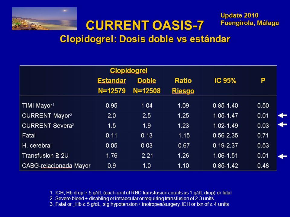 Update 2010 Fuengirola, Málaga Update 2010 Fuengirola, Málaga CURRENT OASIS-7 Clopidogrel: Dosis doble vs estándar 1. ICH, Hb drop 5 g/dL (each unit o