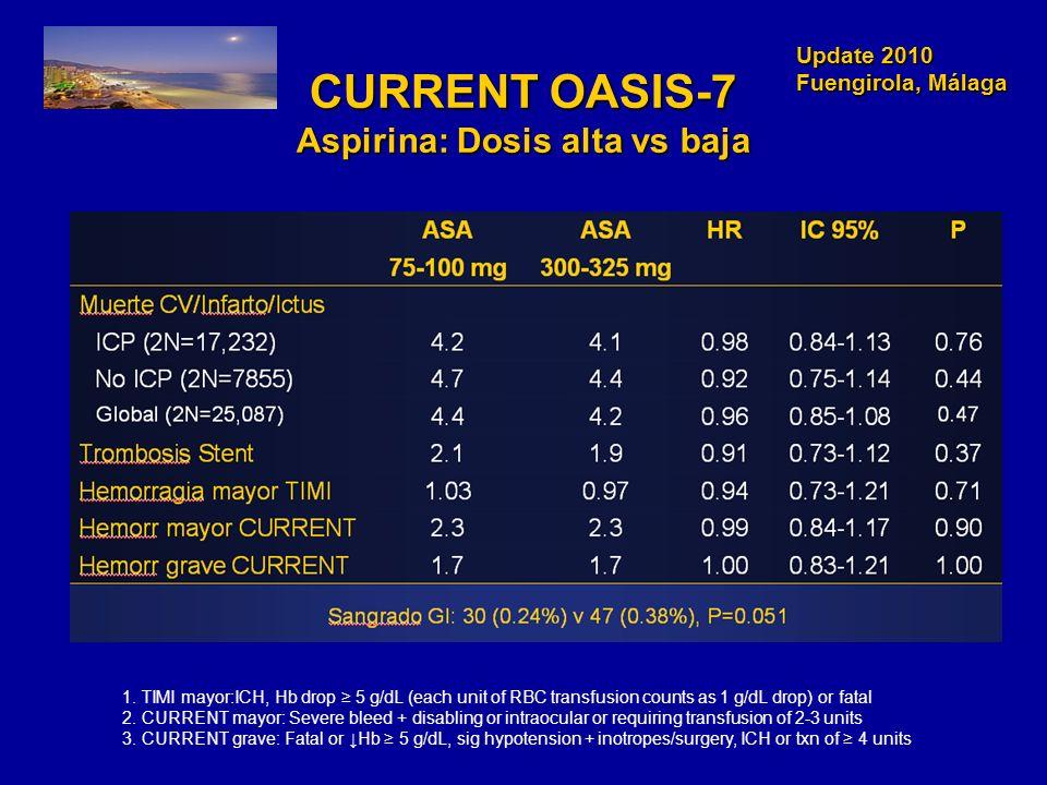 Update 2010 Fuengirola, Málaga Update 2010 Fuengirola, Málaga CURRENT OASIS-7 Aspirina: Dosis alta vs baja 1. TIMI mayor:ICH, Hb drop 5 g/dL (each uni