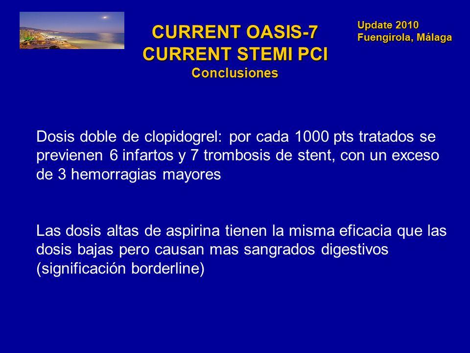 Update 2010 Fuengirola, Málaga Update 2010 Fuengirola, Málaga CURRENT OASIS-7 CURRENT STEMI PCI Conclusiones Dosis doble de clopidogrel: por cada 1000