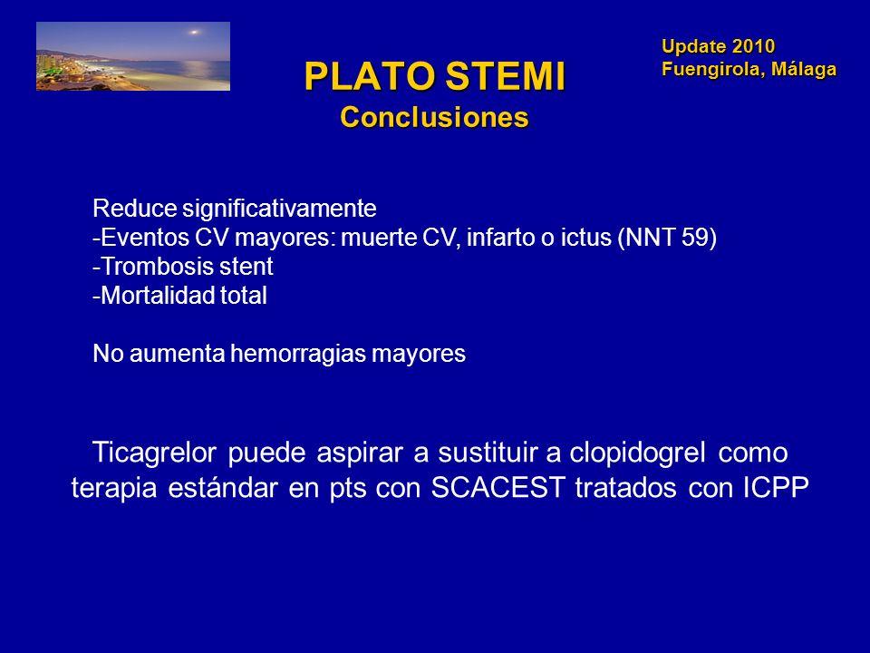 Update 2010 Fuengirola, Málaga Update 2010 Fuengirola, Málaga PLATO STEMI Conclusiones Reduce significativamente -Eventos CV mayores: muerte CV, infar