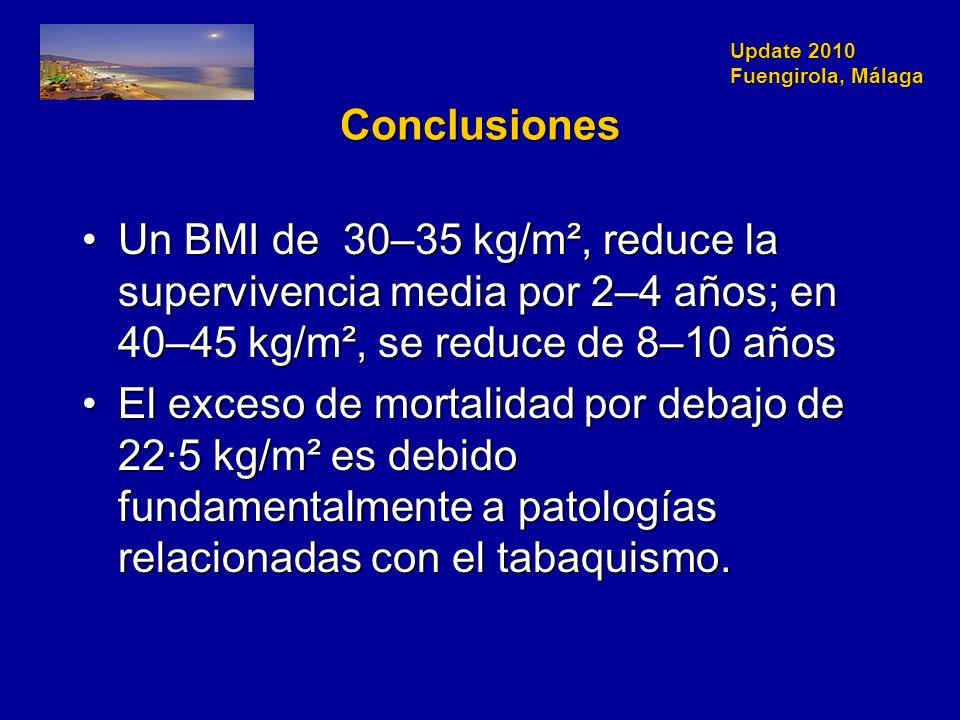 Update 2010 Fuengirola, Málaga Conclusiones Un BMI de 30–35 kg/m², reduce la supervivencia media por 2–4 años; en 40–45 kg/m², se reduce de 8–10 añosUn BMI de 30–35 kg/m², reduce la supervivencia media por 2–4 años; en 40–45 kg/m², se reduce de 8–10 años El exceso de mortalidad por debajo de 22·5 kg/m² es debido fundamentalmente a patologías relacionadas con el tabaquismo.El exceso de mortalidad por debajo de 22·5 kg/m² es debido fundamentalmente a patologías relacionadas con el tabaquismo.