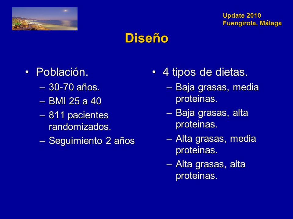 Update 2010 Fuengirola, Málaga Diseño Población.Población.