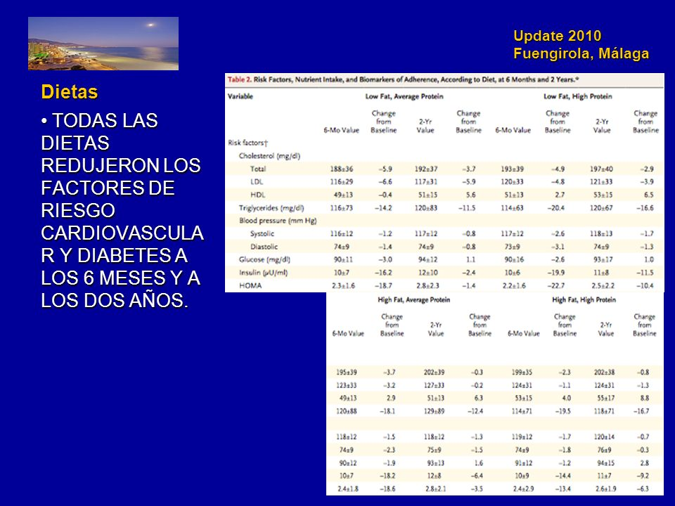 Update 2010 Fuengirola, Málaga Dietas TODAS LAS DIETAS REDUJERON LOS FACTORES DE RIESGO CARDIOVASCULA R Y DIABETES A LOS 6 MESES Y A LOS DOS AÑOS.
