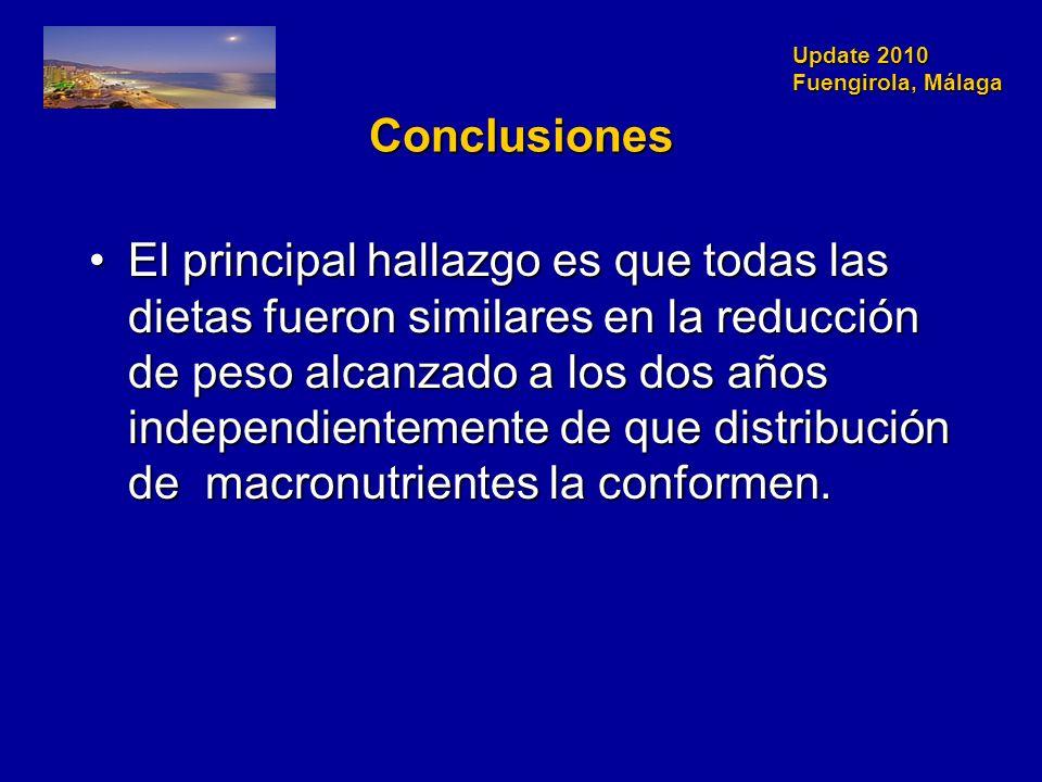 Update 2010 Fuengirola, Málaga Conclusiones El principal hallazgo es que todas las dietas fueron similares en la reducción de peso alcanzado a los dos años independientemente de que distribución de macronutrientes la conformen.El principal hallazgo es que todas las dietas fueron similares en la reducción de peso alcanzado a los dos años independientemente de que distribución de macronutrientes la conformen.