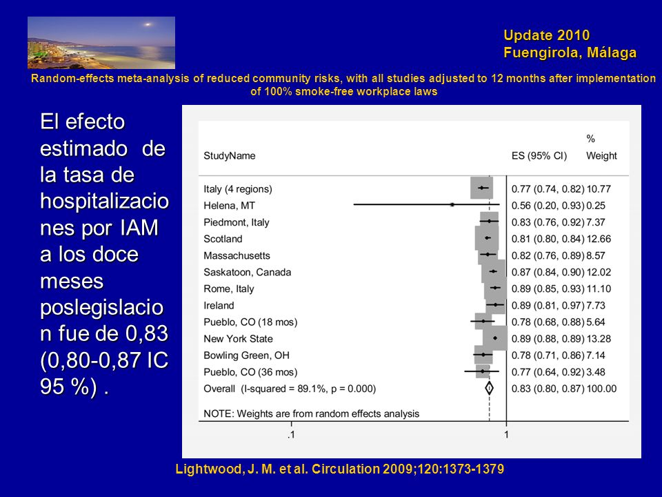 Update 2010 Fuengirola, Málaga Lightwood, J. M. et al. Circulation 2009;120:1373-1379 Random-effects meta-analysis of reduced community risks, with al
