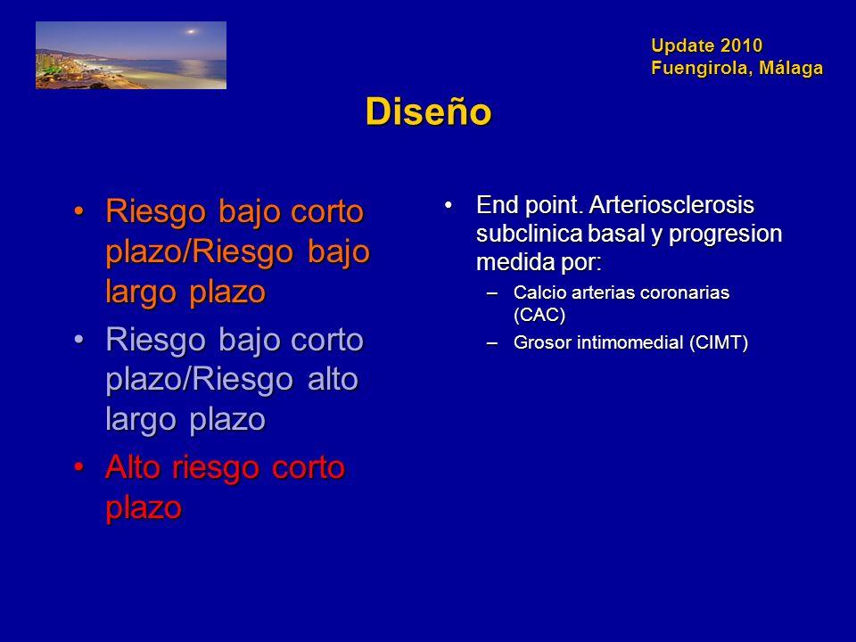 Update 2010 Fuengirola, Málaga Diseño Riesgo bajo corto plazo/Riesgo bajo largo plazoRiesgo bajo corto plazo/Riesgo bajo largo plazo Riesgo bajo corto plazo/Riesgo alto largo plazoRiesgo bajo corto plazo/Riesgo alto largo plazo Alto riesgo corto plazoAlto riesgo corto plazo End point.