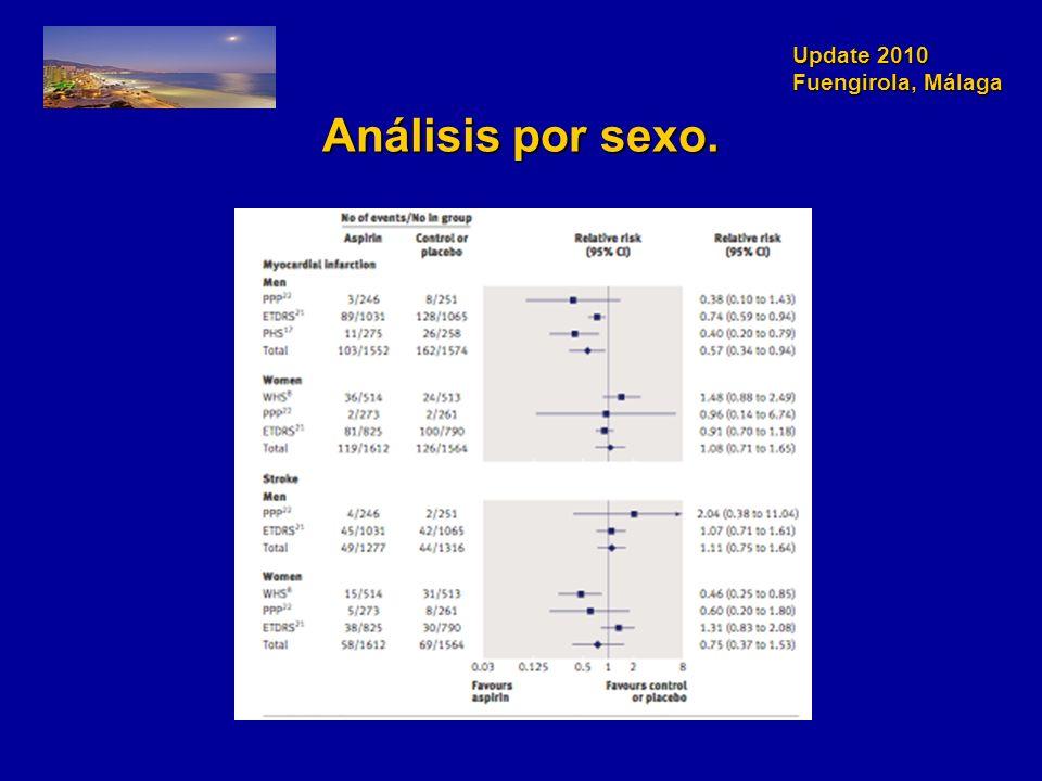 Update 2010 Fuengirola, Málaga Análisis por sexo.