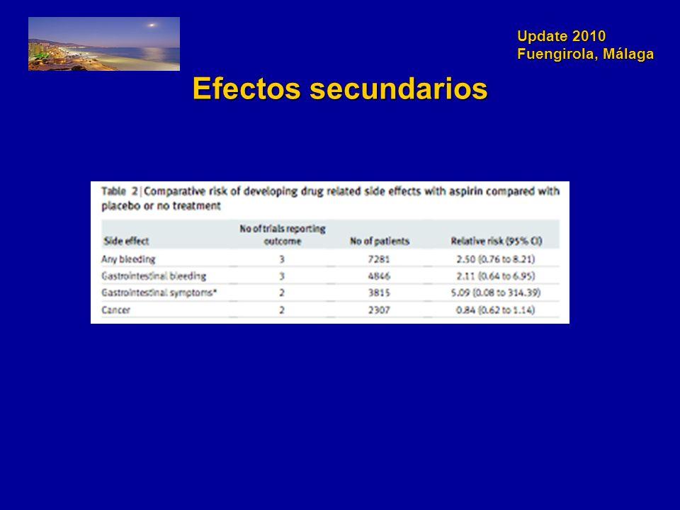 Update 2010 Fuengirola, Málaga Efectos secundarios