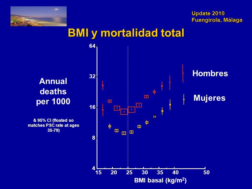 Update 2010 Fuengirola, Málaga BMI y mortalidad total