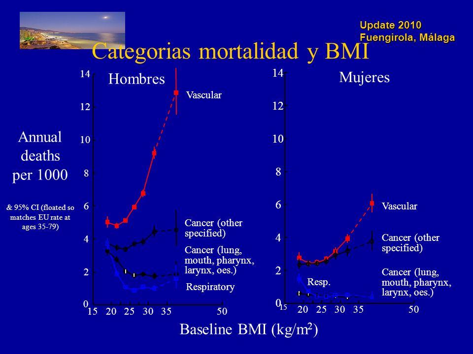 Update 2010 Fuengirola, Málaga Mujeres 2 4 6 8 10 12 14 0 15 2025303550 Vascular Resp.