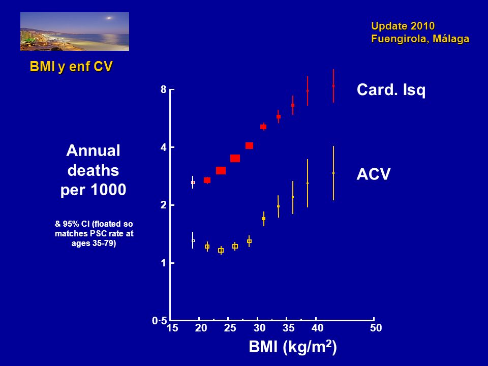 Update 2010 Fuengirola, Málaga BMI y enf CV 15202530354050 0·5 1 2 4 8 Card. Isq ACV BMI (kg/m 2 ) Annual deaths per 1000 & 95% CI (floated so matches