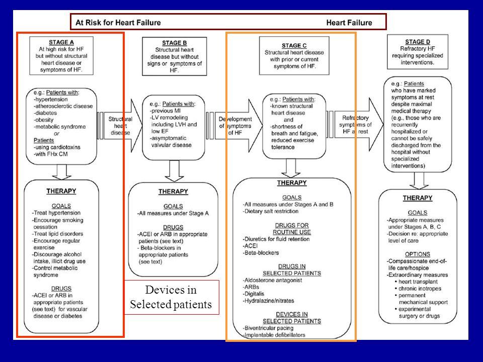 Update 2010 Fuengirola, Málaga Objetivo: Analizar la evolución clínica en 3er día de pacientes hospitalizados por IC con FE < 40% y tratamiento estable previo con Bbloq (1mes), aleatorizado a suspensión de Bloq o no al ingreso 147 pacientes ingresados entre Oct 04 y Oct 08 en 36 hospitales : - IC Edema Pulmonar (disnea + crepitantes + Rx compatible) - Estudio abierto de no inferioridad -Variable 1º de resultados: Porcentaje de pacientes con sensación de bienestar y disnea que había mejorado según clínico ciego.