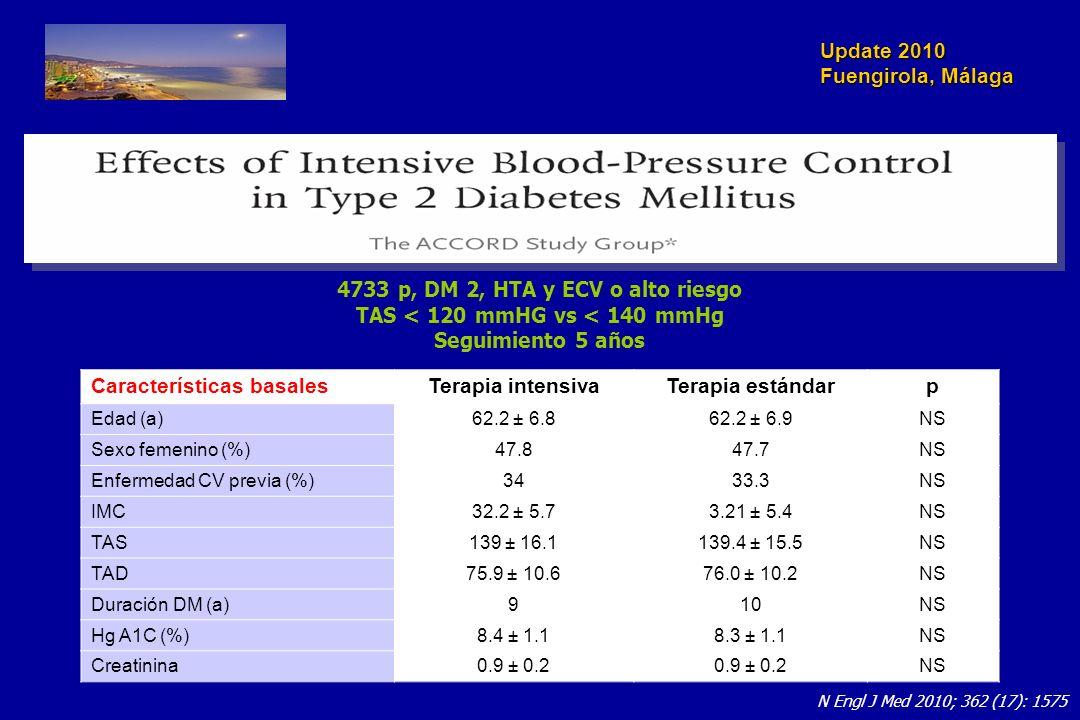 Update 2010 Fuengirola, Málaga N Engl J Med 2010; 362 (17): 1575 4733 p, DM 2, HTA y ECV o alto riesgo TAS < 120 mmHG vs < 140 mmHg Seguimiento 5 años Características basalesTerapia intensivaTerapia estándarp Edad (a)62.2 ± 6.862.2 ± 6.9NS Sexo femenino (%)47.847.7NS Enfermedad CV previa (%)3433.3NS IMC32.2 ± 5.73.21 ± 5.4NS TAS139 ± 16.1139.4 ± 15.5NS TAD75.9 ± 10.676.0 ± 10.2NS Duración DM (a)910NS Hg A1C (%)8.4 ± 1.18.3 ± 1.1NS Creatinina0.9 ± 0.2 NS