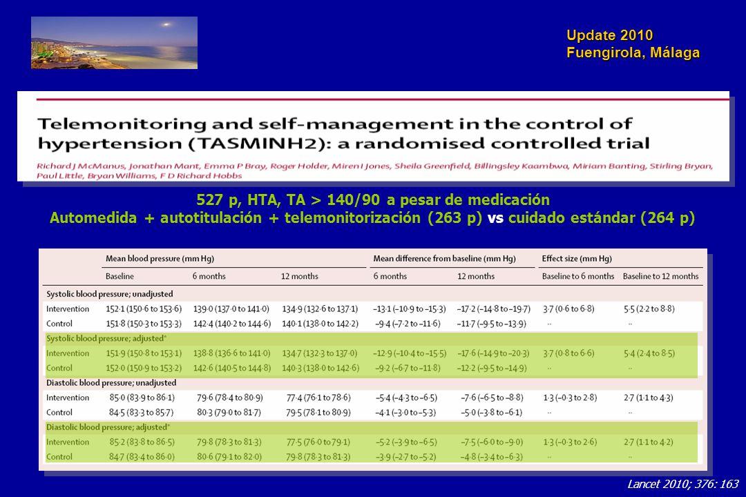 Update 2010 Fuengirola, Málaga Lancet 2010; 376: 163 527 p, HTA, TA > 140/90 a pesar de medicación Automedida + autotitulación + telemonitorización (263 p) vs cuidado estándar (264 p)