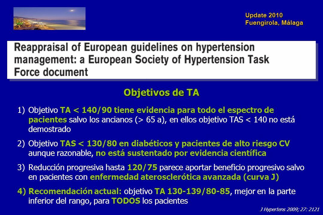 Update 2010 Fuengirola, Málaga Objetivos de TA 1)Objetivo TA 65 a), en ellos objetivo TAS < 140 no está demostrado 2)Objetivo TAS < 130/80 en diabéticos y pacientes de alto riesgo CV aunque razonable, no está sustentado por evidencia científica 3)Reducción progresiva hasta 120/75 parece aportar beneficio progresivo salvo en pacientes con enfermedad aterosclerótica avanzada (curva J) 4)Recomendación actual: objetivo TA 130-139/80-85, mejor en la parte inferior del rango, para TODOS los pacientes J Hypertens 2009; 27: 2121
