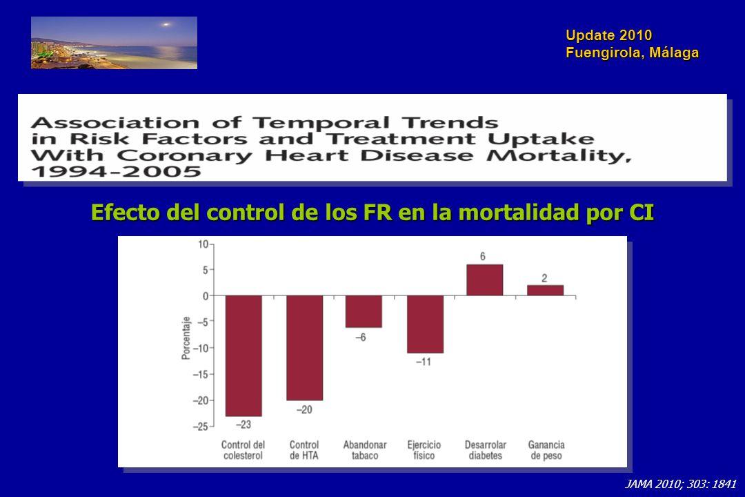 Update 2010 Fuengirola, Málaga JAMA 2010; 303: 1841 Efecto del control de los FR en la mortalidad por CI