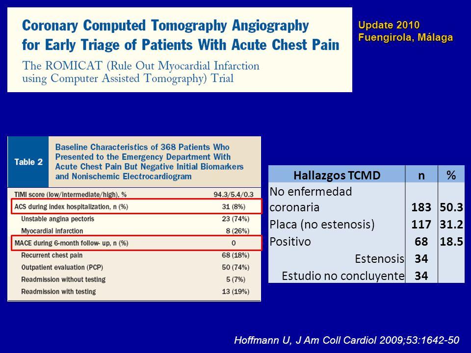 Update 2010 Fuengirola, Málaga Hallazgo TCMDSensibilidadEspecificidadVPPVPN Cualquier placa31/31 (100%)183/337 (54%)31/185 (17%)183/183 (100%) Estenosis coronaria24/31 (77%)293/337 (87%)24/68 (35%)293/300 (98%) Hoffmann U, J Am Coll Cardiol 2009;53:1642-50 Predicción SCA