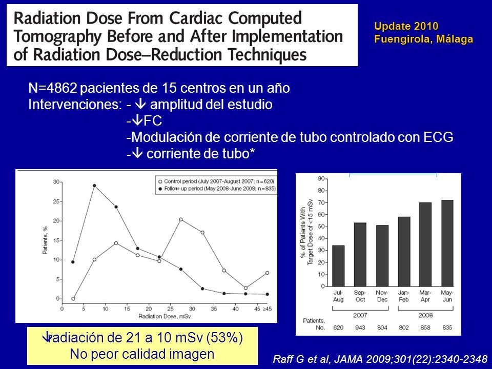 Update 2010 Fuengirola, Málaga N=4862 pacientes de 15 centros en un año Intervenciones:- amplitud del estudio - FC -Modulación de corriente de tubo co