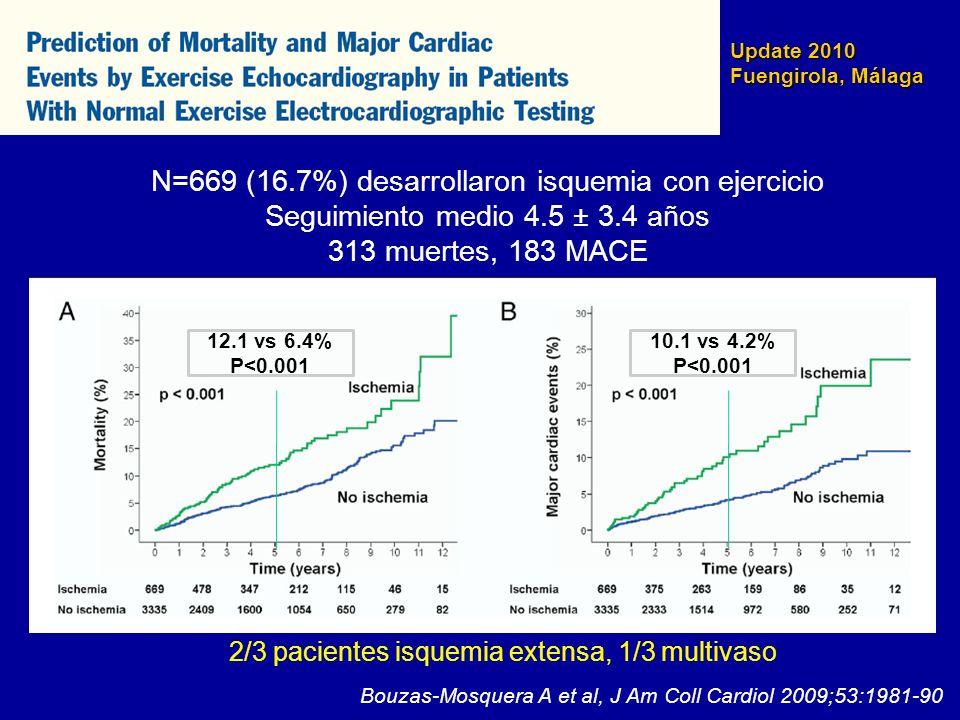 Update 2010 Fuengirola, Málaga Bouzas-Mosquera A et al, J Am Coll Cardiol 2009;53:1981-90 Chi cuadradop Modelo clínico170<0.001 Eco reposo (WMSI)231<0.001 Datos hemodinámicos398<0.001 EE (WMSI)4080.005 Modelos de predicción de mortalidad