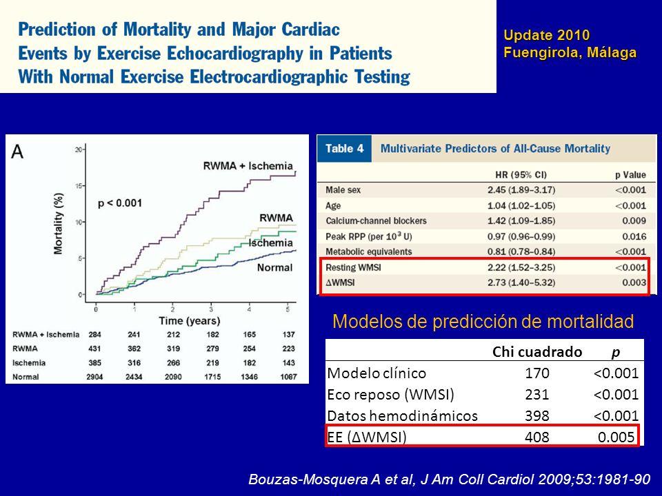 Update 2010 Fuengirola, Málaga Bouzas-Mosquera A et al, J Am Coll Cardiol 2009;53:1981-90 Chi cuadradop Modelo clínico170<0.001 Eco reposo (WMSI)231<0
