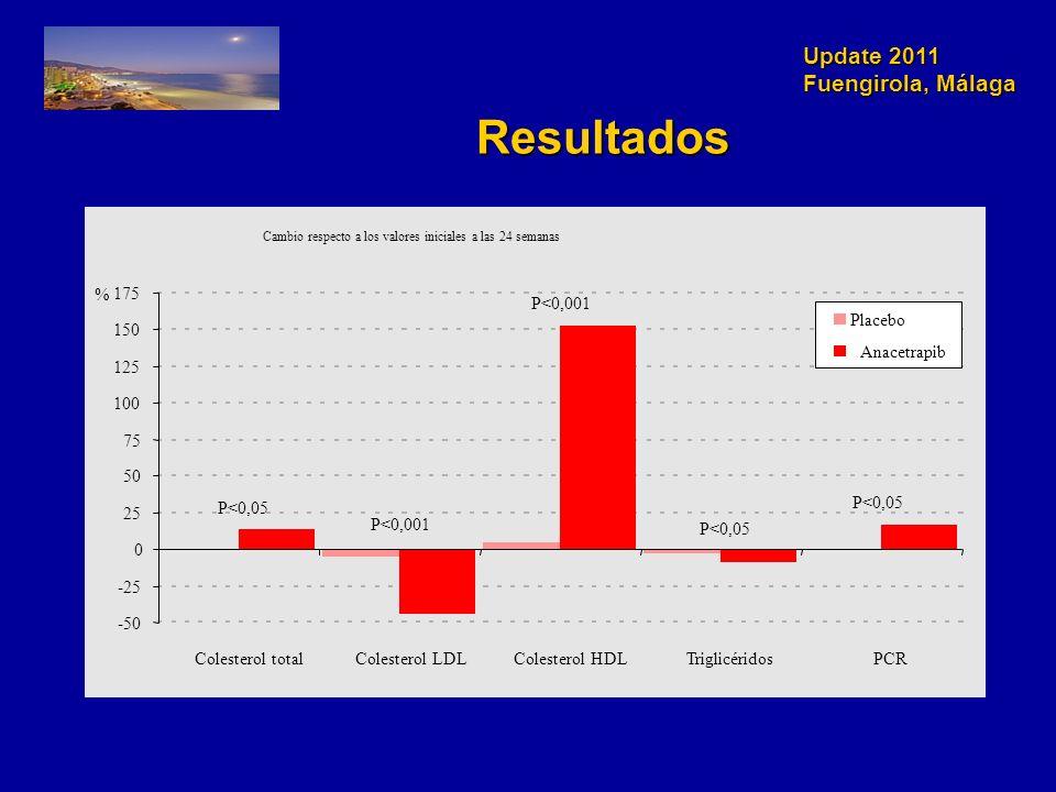 Update 2011 Fuengirola, Málaga Resultados Cambio respecto a los valores iniciales a las 24 semanas -50 -25 0 25 50 75 100 125 150 175 Colesterol totalColesterol LDLColesterol HDLTriglicéridosPCR % Placebo Anacetrapib P<0,001 P<0,05 P<0,001 P<0,05