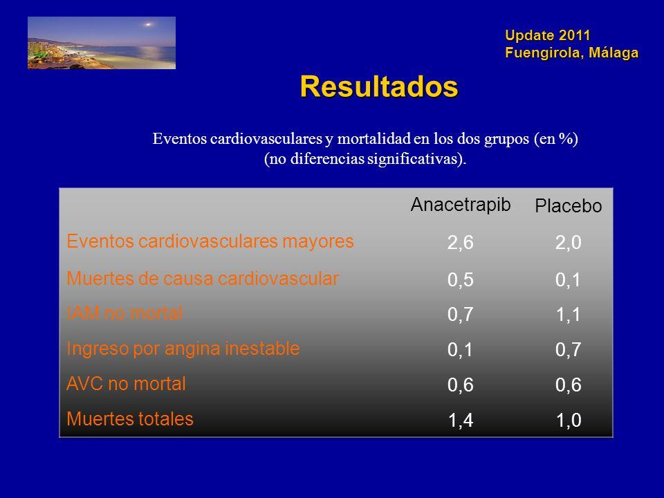 Update 2011 Fuengirola, Málaga Resultados Eventos cardiovasculares y mortalidad en los dos grupos (en %) (no diferencias significativas).