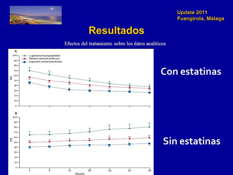Update 2011 Fuengirola, Málaga Resultados Efectos del tratamiento sobre los datos analíticos Con estatinas Sin estatinas