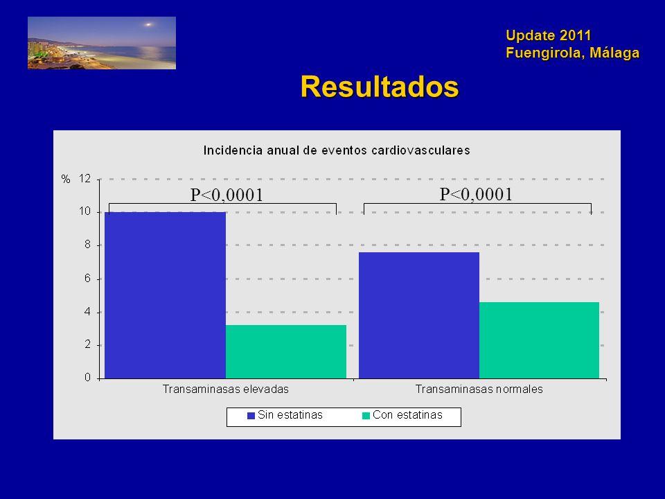Update 2011 Fuengirola, Málaga Resultados P<0,0001