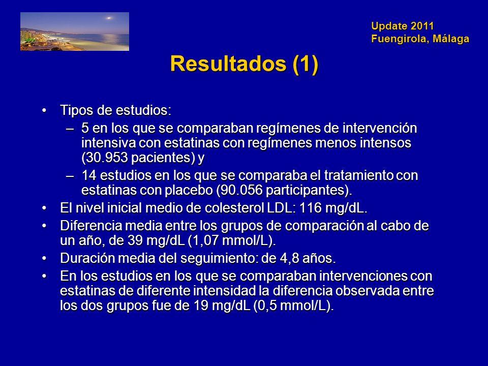 Update 2011 Fuengirola, Málaga Resultados (1) Tipos de estudios:Tipos de estudios: –5 en los que se comparaban regímenes de intervención intensiva con estatinas con regímenes menos intensos (30.953 pacientes) y –14 estudios en los que se comparaba el tratamiento con estatinas con placebo (90.056 participantes).