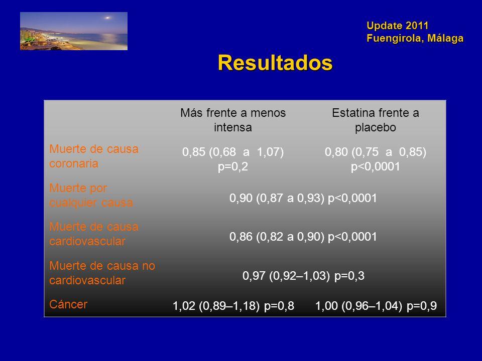 Update 2011 Fuengirola, Málaga Resultados