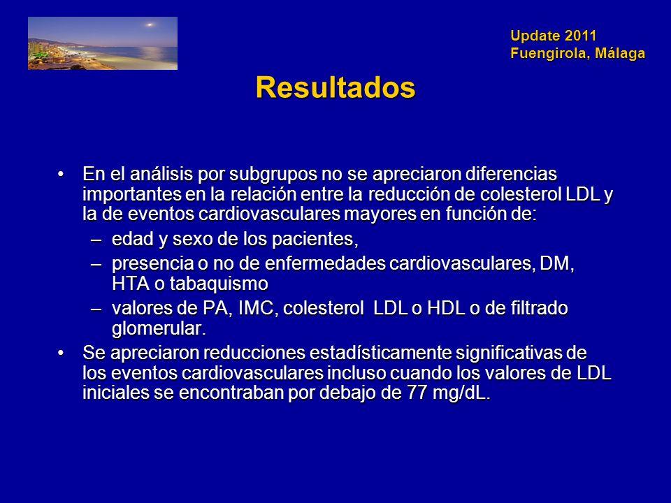 Update 2011 Fuengirola, Málaga Resultados En el análisis por subgrupos no se apreciaron diferencias importantes en la relación entre la reducción de colesterol LDL y la de eventos cardiovasculares mayores en función de:En el análisis por subgrupos no se apreciaron diferencias importantes en la relación entre la reducción de colesterol LDL y la de eventos cardiovasculares mayores en función de: –edad y sexo de los pacientes, –presencia o no de enfermedades cardiovasculares, DM, HTA o tabaquismo –valores de PA, IMC, colesterol LDL o HDL o de filtrado glomerular.