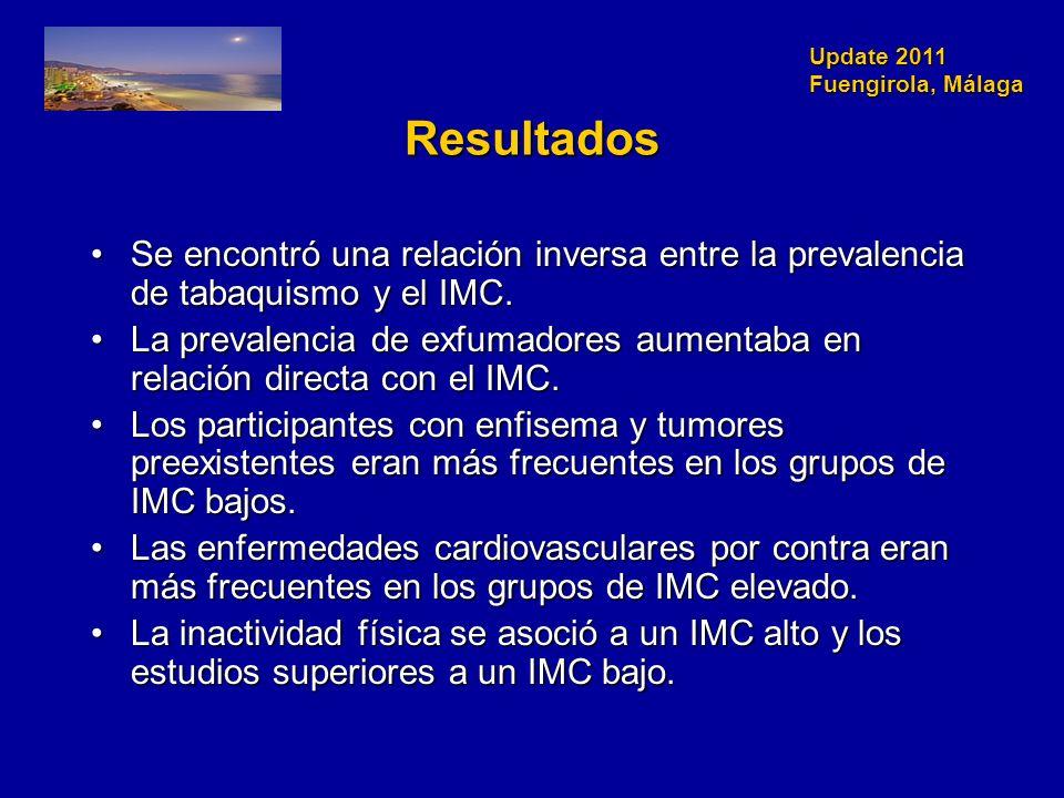 Update 2011 Fuengirola, Málaga Resultados Se encontró una relación inversa entre la prevalencia de tabaquismo y el IMC.Se encontró una relación inversa entre la prevalencia de tabaquismo y el IMC.