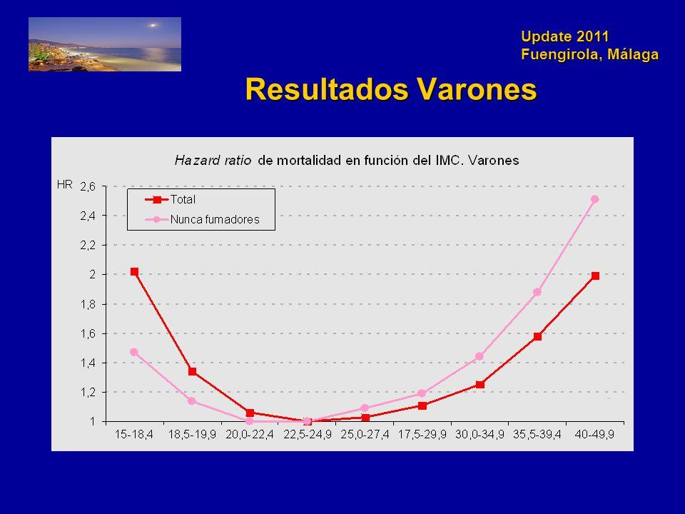 Update 2011 Fuengirola, Málaga Resultados Varones