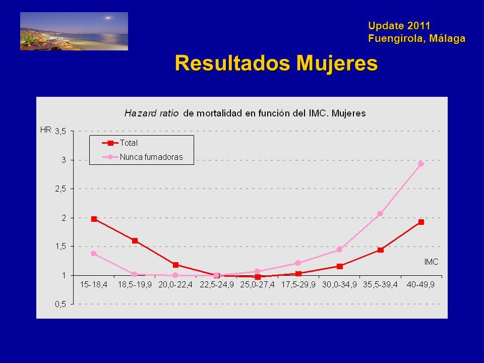 Update 2011 Fuengirola, Málaga Resultados Mujeres