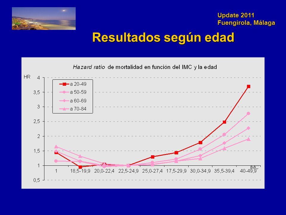 Update 2011 Fuengirola, Málaga Resultados según edad