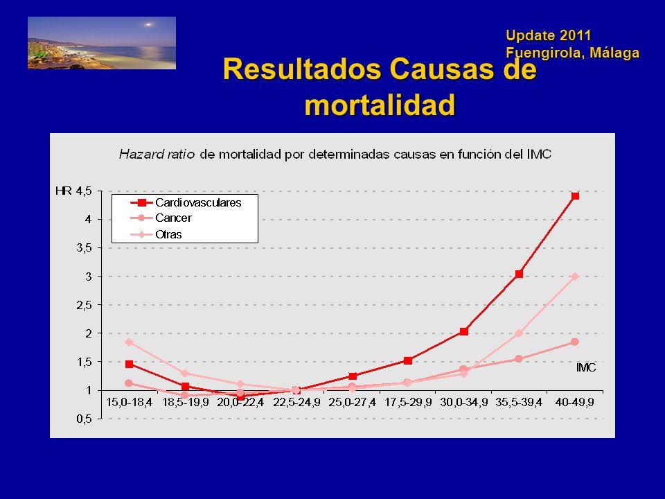 Update 2011 Fuengirola, Málaga Resultados Causas de mortalidad