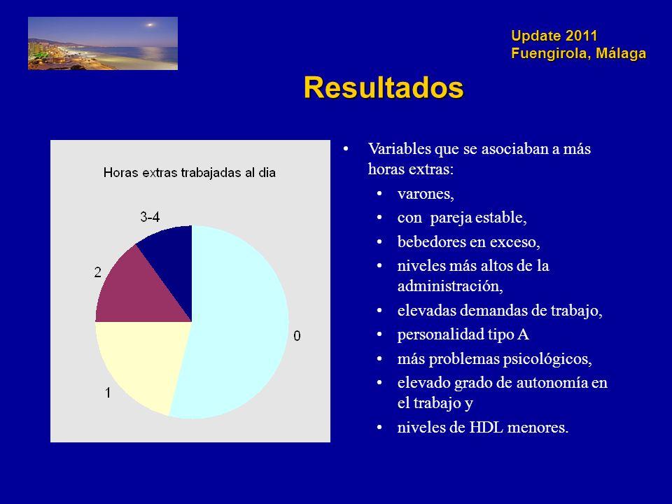 Update 2011 Fuengirola, Málaga Resultados Variables que se asociaban a más horas extras: varones, con pareja estable, bebedores en exceso, niveles más altos de la administración, elevadas demandas de trabajo, personalidad tipo A más problemas psicológicos, elevado grado de autonomía en el trabajo y niveles de HDL menores.