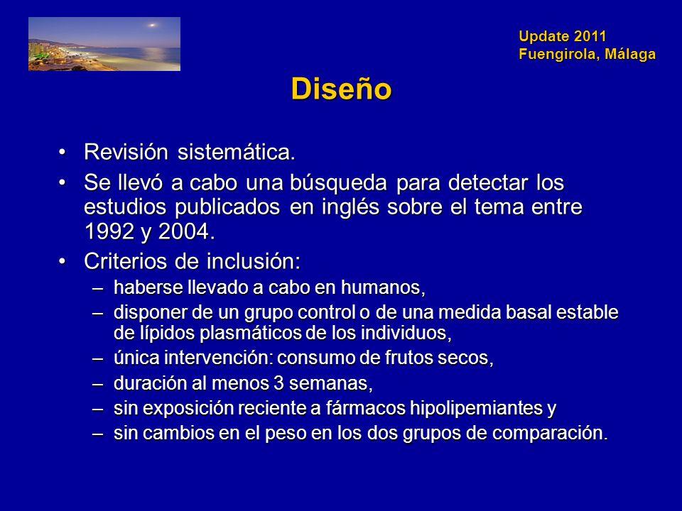 Update 2011 Fuengirola, Málaga Diseño Revisión sistemática.Revisión sistemática.